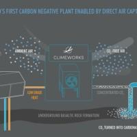 Climateworks unveils Quartz carbon negative plant